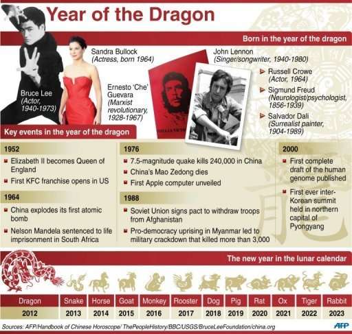 Graphic on the Year of the Dragon, which starts on January 23. [ph.news.yahoo.com]