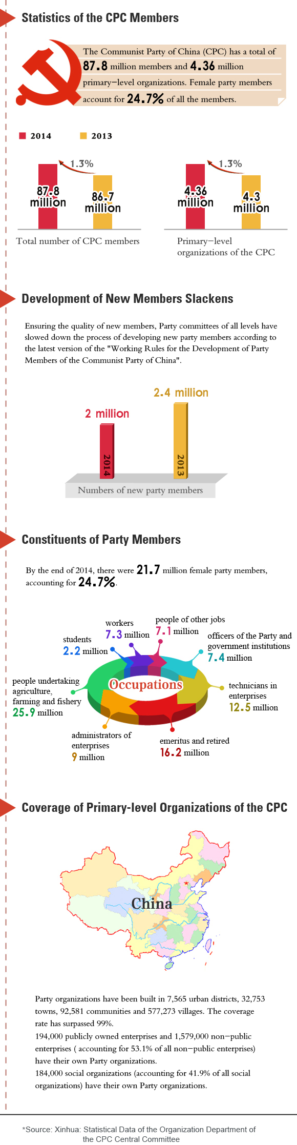 Percentage of Female Party Members Reaches 24.7%