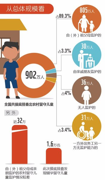 China Ministry Releases Latest Data on 'Left-behind' Children
