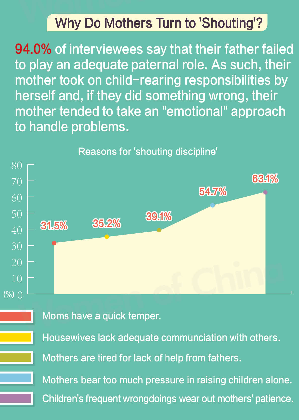 Shouting at Children Can Cause Harm