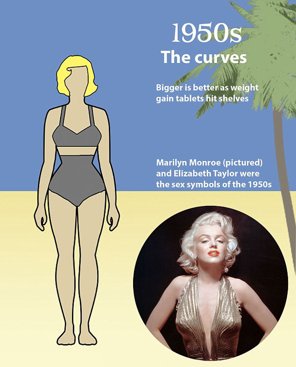 100 Yrs of Changing Women's 'Ideal' Body Types