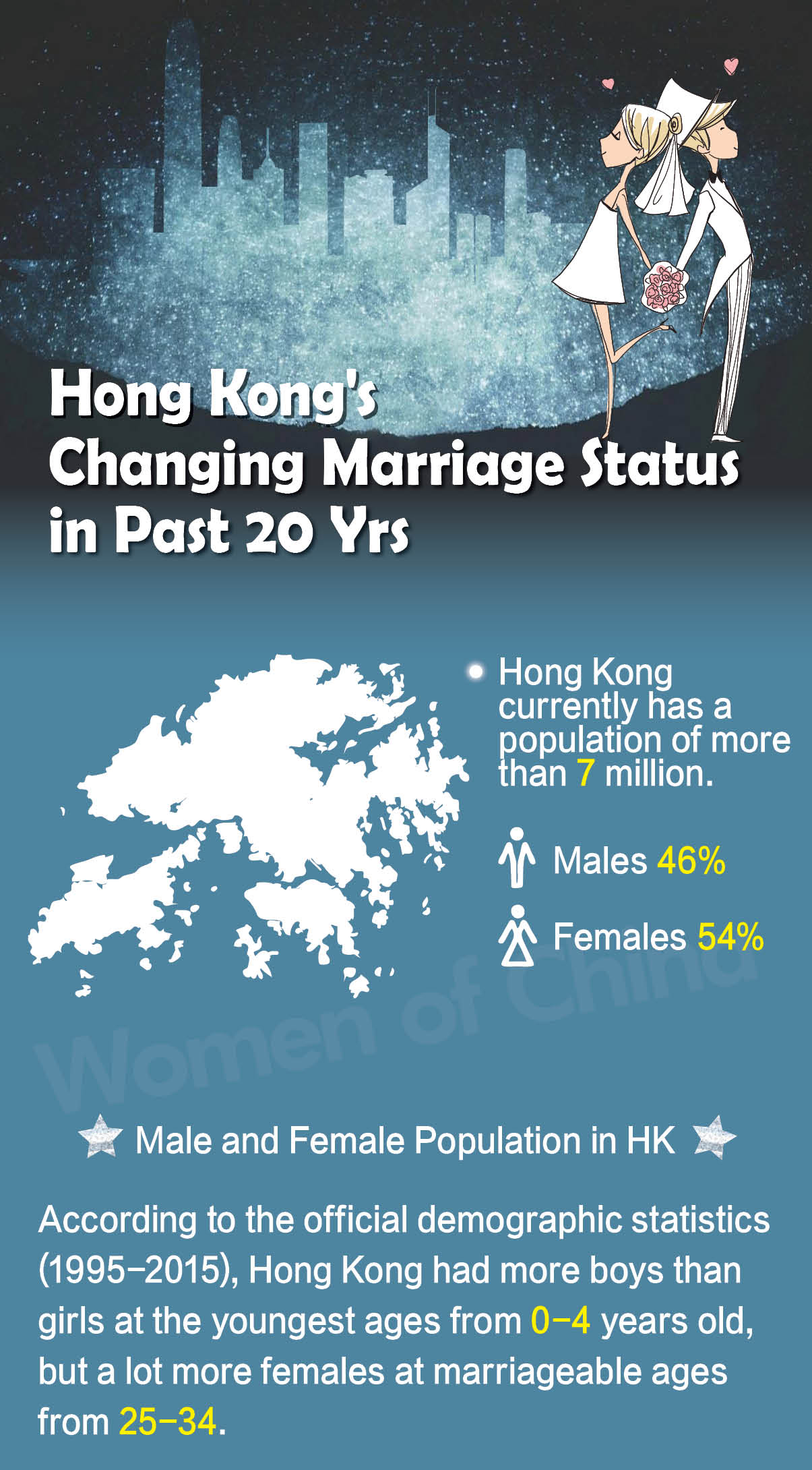 HK's Changing Marriage Status in Past 20 Yrs