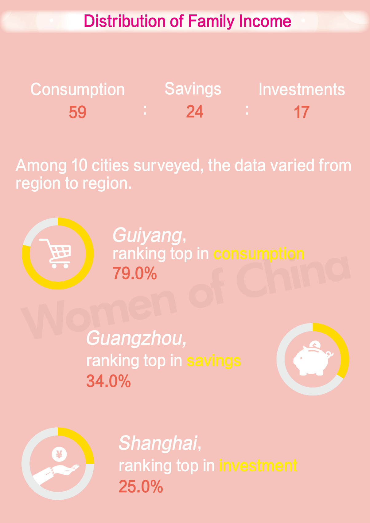 Chinese Urban Women's Consumption Conditions, Expectations