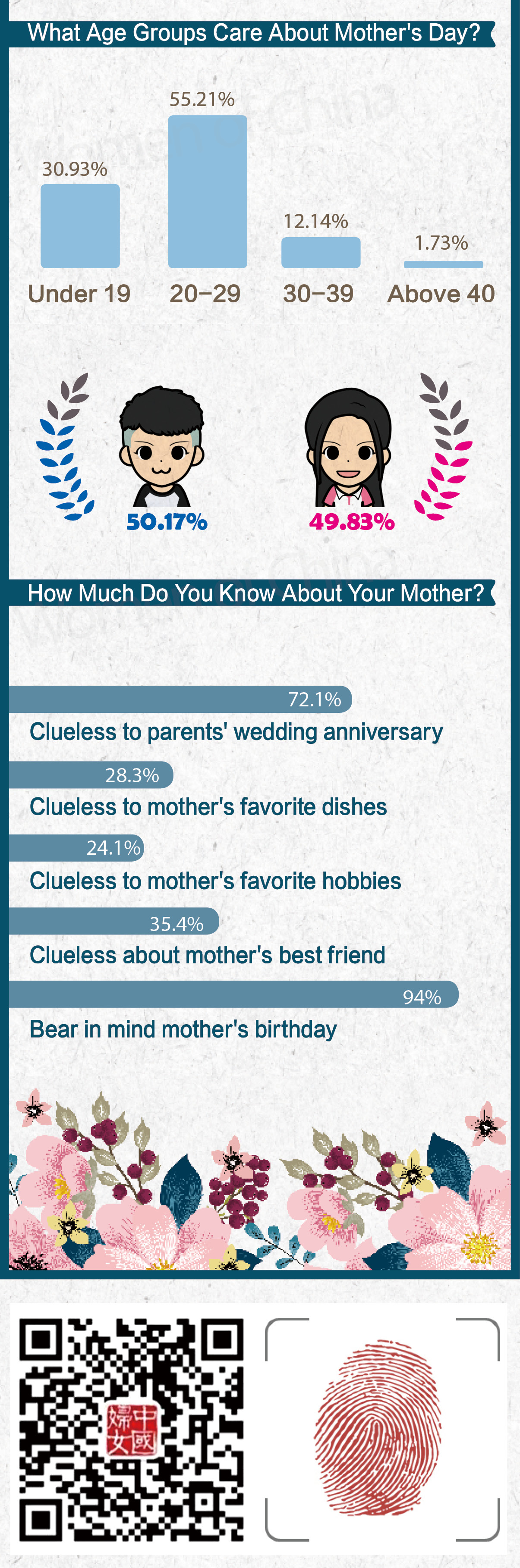 How Much do You Know About Your Mother?